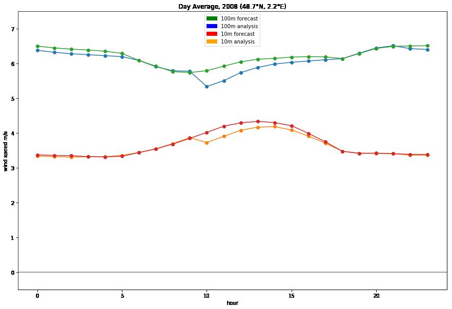 WEMC Tech Blog #2: Plotting NetCDF with Python – WEMC